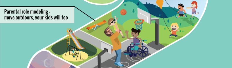 Parental role modeling - move outdoors your kids will too. Children playing outside in spring - one child sliding down a slide; two children playing on swings; one child playing basketball with parent; one child in wheelchair playing basketball; two children flying kites; one child running.